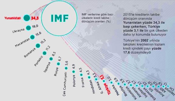 Türkiye Kredi Kartı Borcuna Sadık