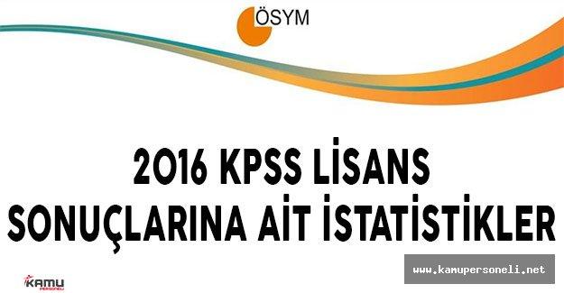 2016 KPSS Sonuçlarına Ait Sayısal Bilgiler (Test Ortalamaları, Giren Aday Sayısı, Standart Sapmalar)