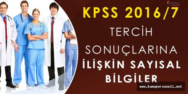 KPSS-2016/7 Yerleştirme Sonuçlarına İlişkin Sayısal Bilgiler