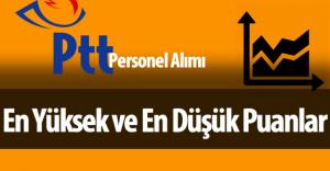 PTT Personel Alımı Tüm Pozisyonlar İçin En Yüksek ve En Düşük Puanlar