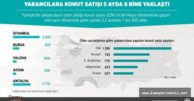 Türkiye'de Yabancılara Konut Satışı Arttı