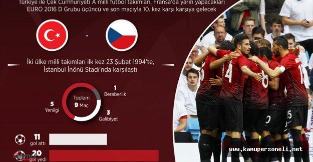 Türkiye ile Çek Cumhuriyeti Yarın 10. Maçına Çıkıyor