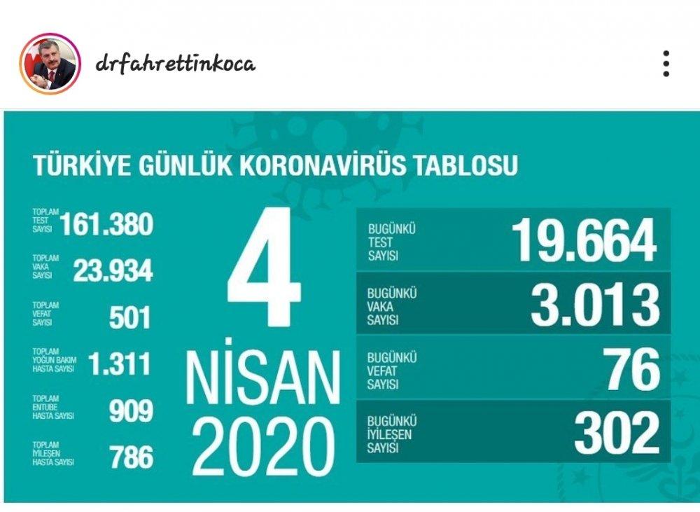 covid19.saglik.gov.tr Güncel Corona Tablosu Türkiye Günlük CoronaVirus Tablosu sitesi
