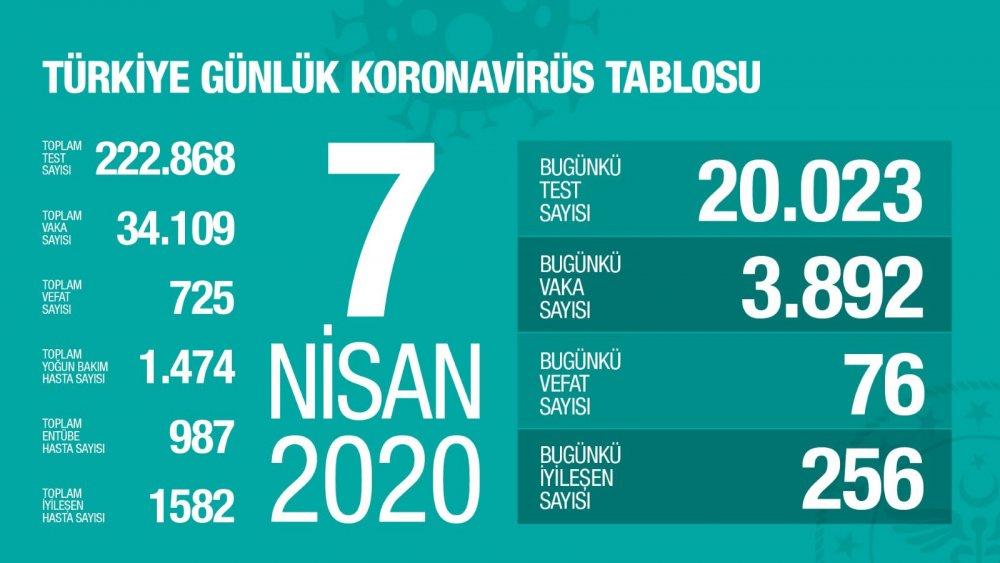 Bakan Koca açıkladı: Türkiye'de koronavirüs vaka sayısı artıyor! 30 bini geçti!