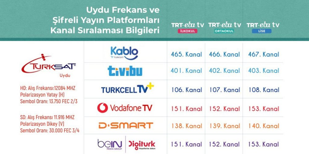 TRT EBA TV 27 nisan 1 Mayıs ders programı belli oldu! EBA TV İlkokul, ortaokul ve lise ders saatleri açıklandı