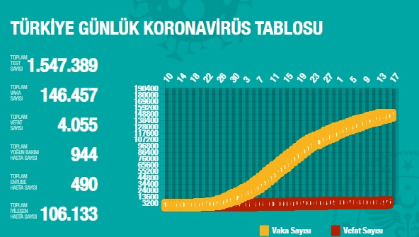 15 Mayıs günlük koronavirüs vaka tablosu açıklandı! Düne göre daha fazla!