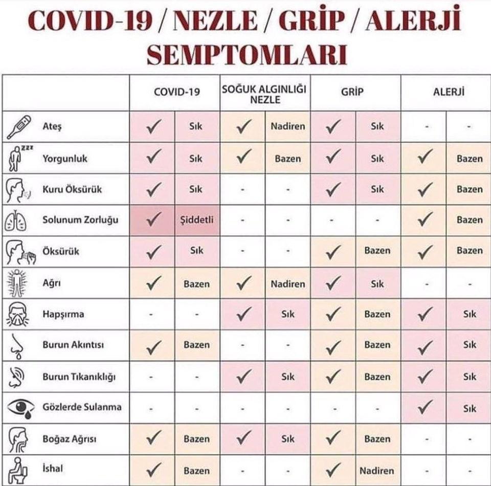 Koronavirüsle grip arasındaki farklar!