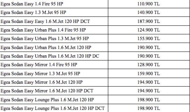ÖTV zammı sonrası 2020 model Fiat Egea fiyat listesi