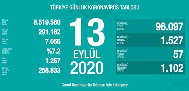 13 Eylül Türkiye koronavirüs tablosu!