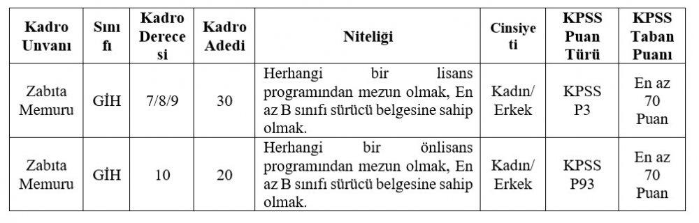 Başkent Ankara'da Belediyeye KPSS ile zabıta memuru alınacak!