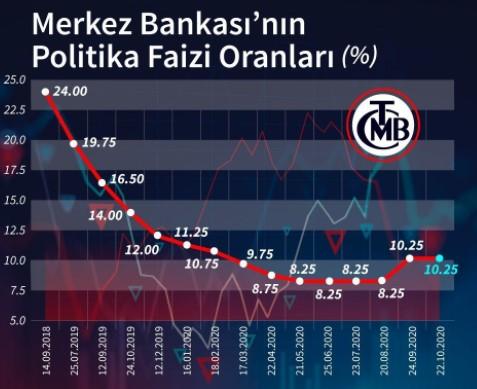 Cumhurbaşkanı Erdoğan faizlerin yükseleceğine ve ek vergilerin getirileceğine işaret etti!