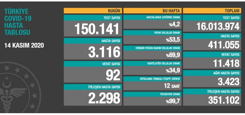 Son dakika Türkiye'de Sağlık Bakanlığı Corona virüs rakamlarını açıkladı! Son 24 saatte 92 kişi hayatını kaybetti
