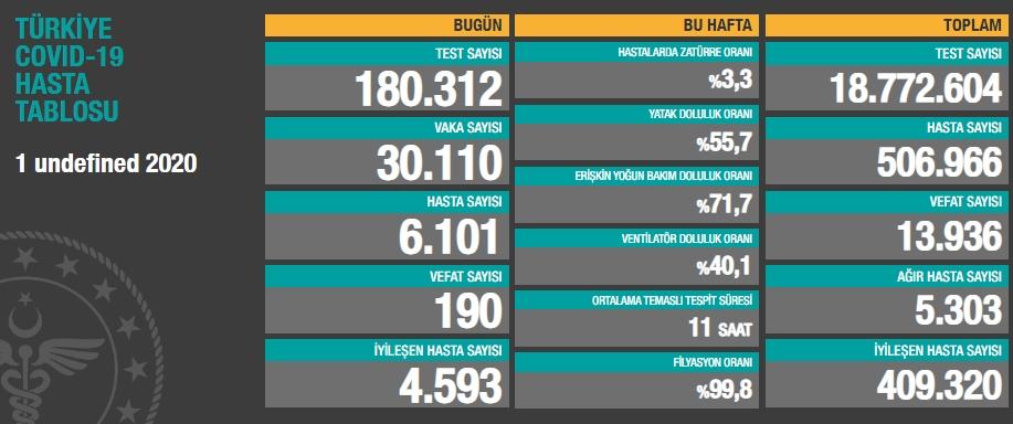 2 Aralık koronavirüs tablosu belli oluyor! Türkiye'de bugün kaç yeni vaka tespit edildi, kaç kişi hayatını kaybetti?