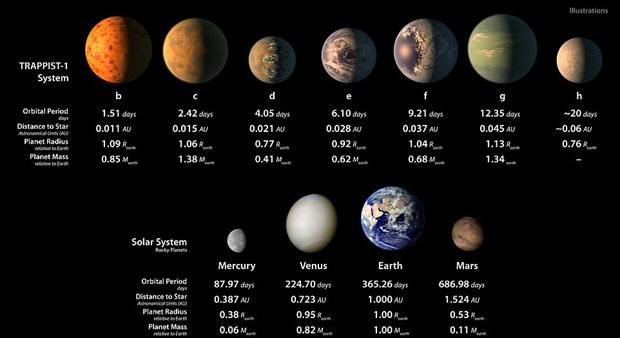 NASA, Dünya'ya benzeyen 7 yeni gezegen keşfetti