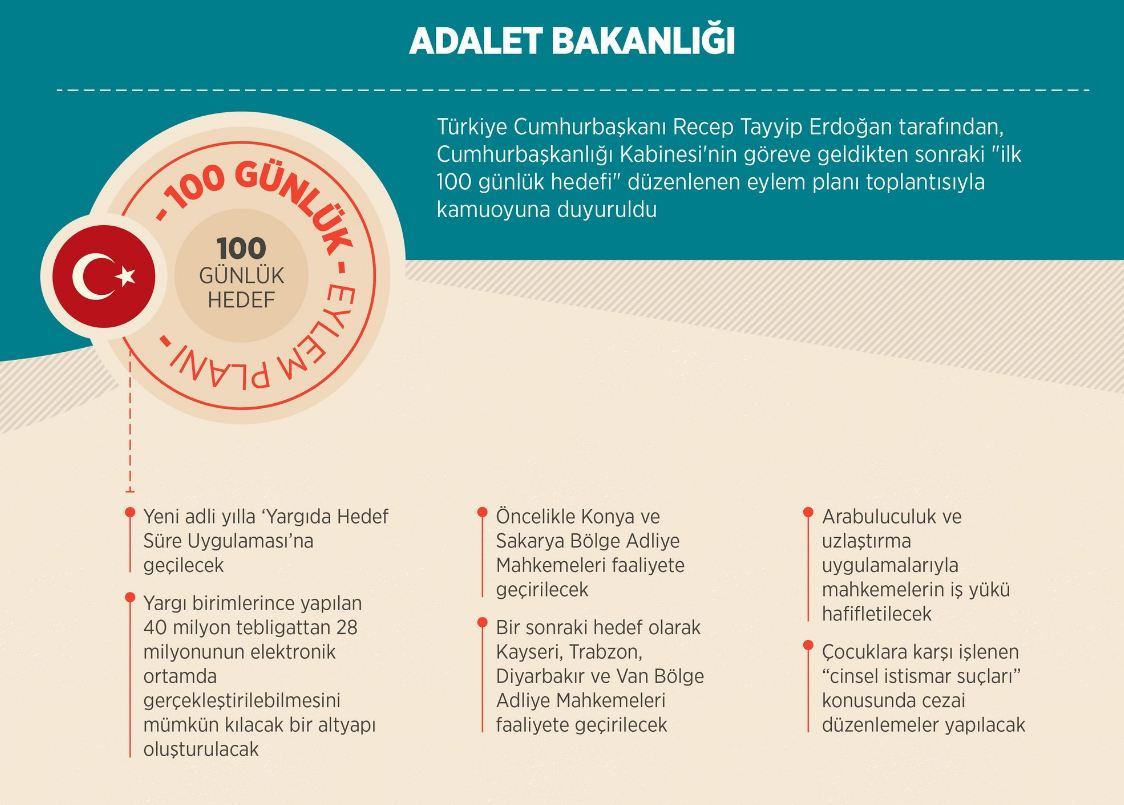 Bakanlıkların 100 Günlük Eylem Planları