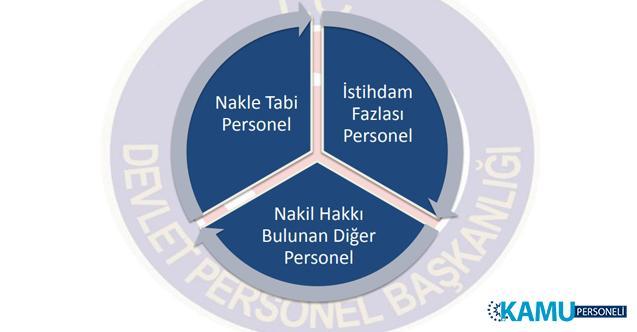 Devlet Personel Başkanlığı (DPB) istihdam fazlası ve nakle tabi personel rehberi yayınladı! Personellerin nakil hakkı ile ilgili tüm detaylar!