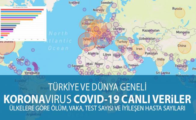 Covid-19 KoronaVirüs Güncel Takip Sayfası: Ülkelere Göre Canlı Vaka ve Ölü Sayısı