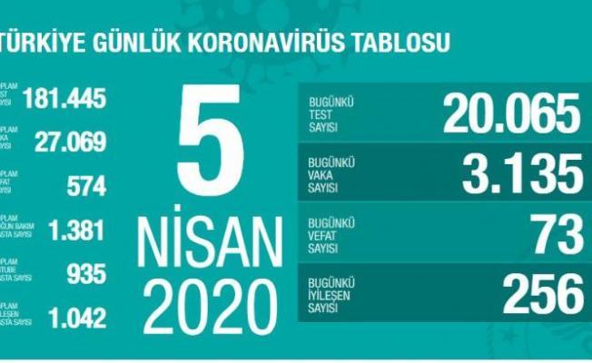 Türkiye'de Coronavirüs vaka sayısı tablosu açıklandı!