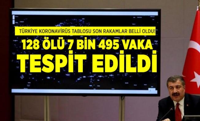 Türkiye Koronavirüs tablosu son rakamlar belli oldu! 128 ölü 7 bin 495 vaka tespit edildi