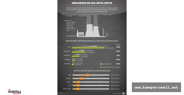 Nükleerde Enerjide En Çok Artış Çin'de Oldu