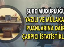 Şube Müdürlüğü Yazılı ve Mülakat Puanlarına Dair Çarpıcı İstatistikler