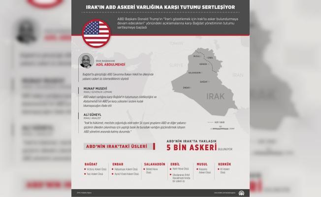 GRAFİKLİ - Irak'ın ABD askeri varlığına karşı tutumu sertleşiyor