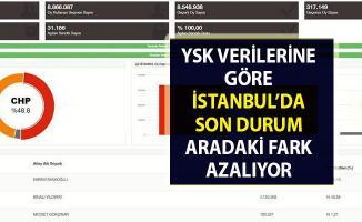 YSK verilerinde göre İstanbul yerel seçim sonuçları son durum!..