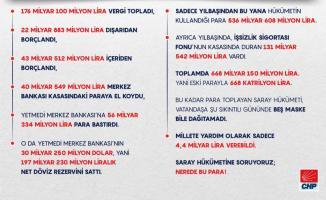 CHP hükümetin yılsonundan bu yana topladıkları paraların ne kadar olduğunu açıkladı!