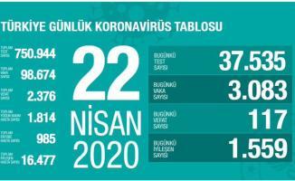 Türkiye'de Koronavirüs vaka sayısı düşüşe geçti!