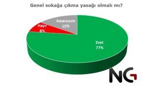 Vatandaşların yüzde 77'si sokağa çıkma yasağının gelmesi gerektiğini belirtti!