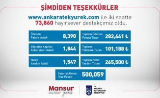 Mansur Yavaş ihtiyaç sahiplerine 200 bin TL üzeri nakdi yardım yapıldığını açıkladı!