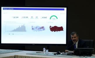 Son dakika 4 Kasım Türkiye Koronaivirüs tablosu açıklandı! 77 kişi hayatını kaybetti