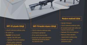 Türk Ordusuna Yeni Milli Silah