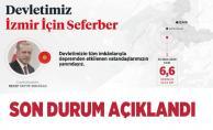 İzmir deprem sonrası son durum Cumhurbaşkanlığı tarafından açıklandı! Çok sayıda ekip seferber oldu