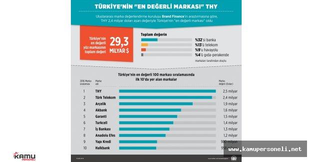 Türkiye'nin en değerli 10 Markası Belli Oldu
