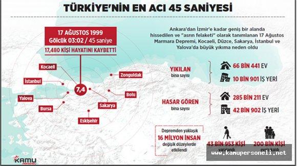 Türkiye'nin En Acı 45 Saniyesi